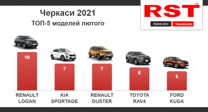 У лютому черкасці придбали більше сотні нових авто – рейтинг