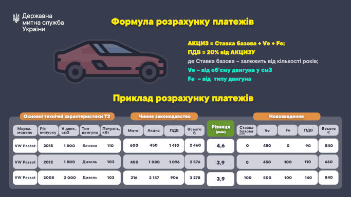 Президент України підписав закони щодо тимчасового спрощення митного оформлення авто з іноземною реєстрацією