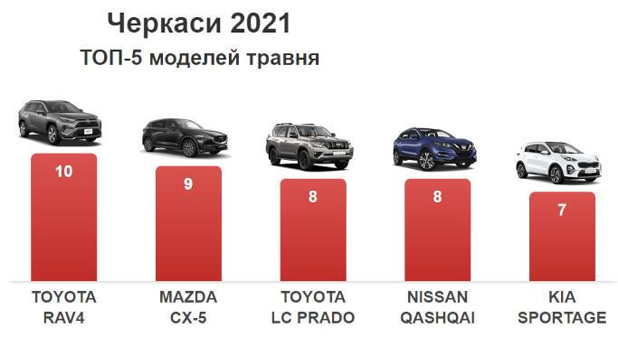 Черкасці за місяць витратили на нові авто 5,5 млн доларів