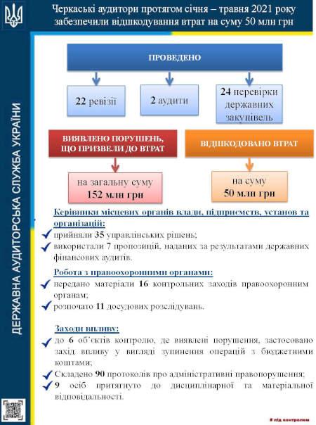 Аудитори Черкащини забезпечили відшкодування втрат на суму 50 млн грн